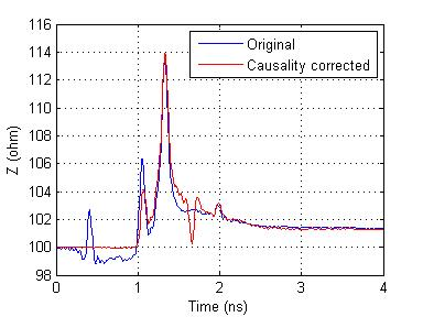 Z (ohm) - S parameters change after causality correction